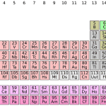 Oxidation Number: Rules for Determining Oxidation Numbers