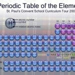 Easy Ways to Memorize the first 20 Elements of the Periodic Table