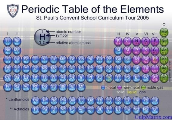 Easy ways to memorize the first 20 elements of the for 11 20 elements on the periodic table